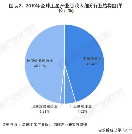 图表2:2019年全球卫星产业总收入细分行业结构图(单位:%)