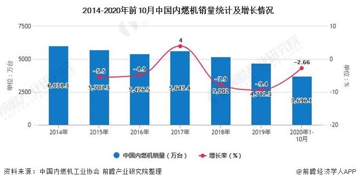 2014-2020年前10月中国内燃机销量统计及增长情况
