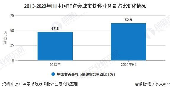 2013-2020年H1中国非省会城市快递业务量占比变化情况