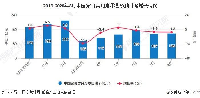 2019-2020年8月中国家具类月度零售额统计及增长情况