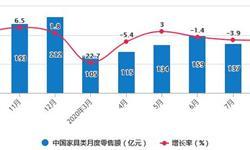 2020年1-8月中国家具行业市场分析:累计零售规模突破900亿元