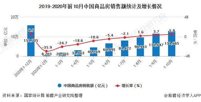 2019-2020年前10月中国商品房销售额统计及增长情况