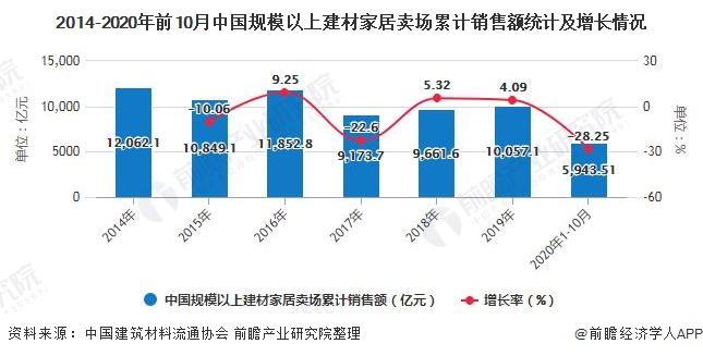2014-2020年前10月中国规模以上建材家居卖场累计销售额统计及增长情况