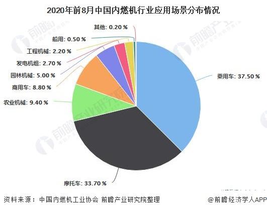 2020年前8月中国内燃机行业应用场景分布情况