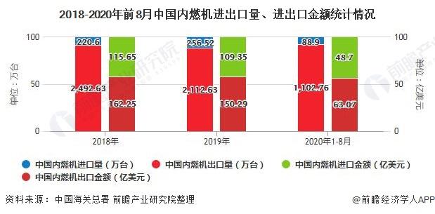 2018-2020年前8月中国内燃机进出口量、进出口金额统计情况