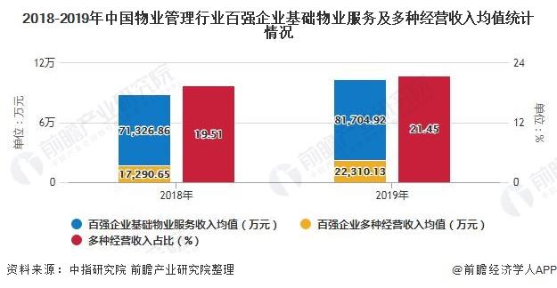 2018-2019年中国物业管理行业百强企业基础物业服务及多种经营收入均值统计情况