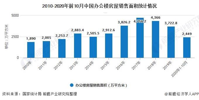 2010-2020年前10月中国办公楼房屋销售面积统计情况