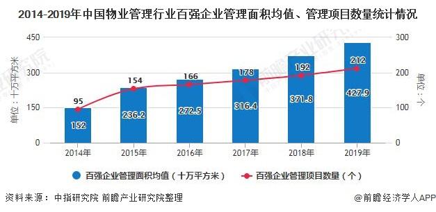 2014-2019年中国物业管理行业百强企业管理面积均值、管理项目数量统计情况