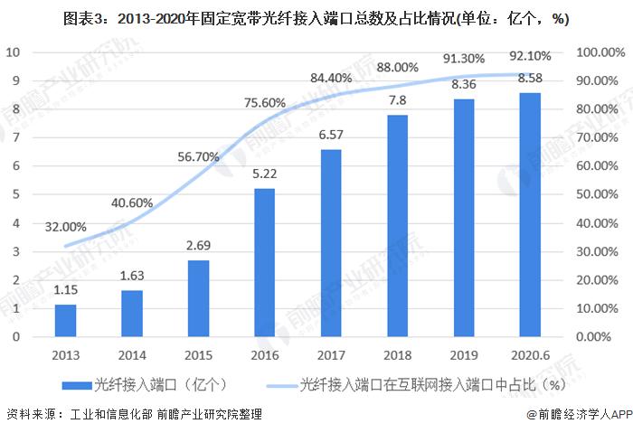 圖表3︰2013-2020年固定寬帶光縴接入端口總數及佔比情況(單位︰億個,%)