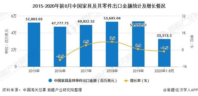 2015-2020年前8月中国家具及其零件出口金额统计及增长情况