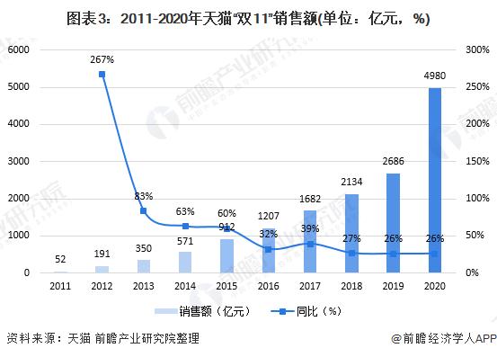 """图表3:2011-2020年天猫""""双11""""销售额(单位:亿元,%)"""