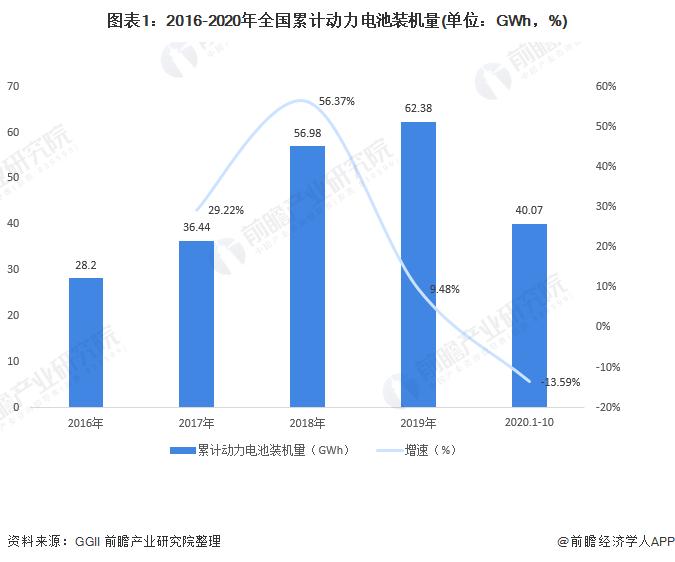 图表1:2016-2020年全国累计动力电池装机量(单位:GWh,%)