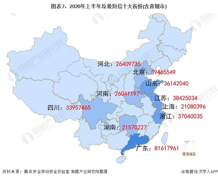 圖表7︰2020年上半年垃圾短信十大省份(含直轄市)