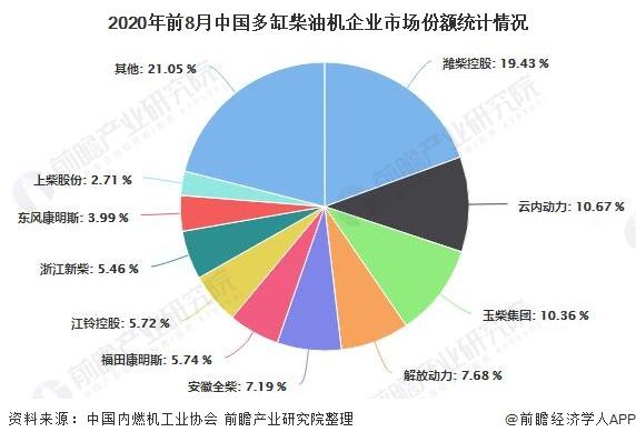 2020年前8月中国多缸柴油机企业市场份额统计情况