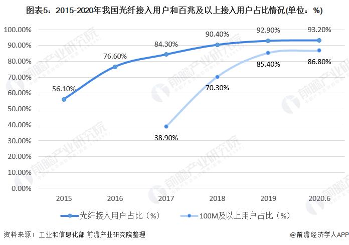 圖表5︰2015-2020年我國光縴接入用戶和百兆及以上接入用戶佔比情況(單位︰%)