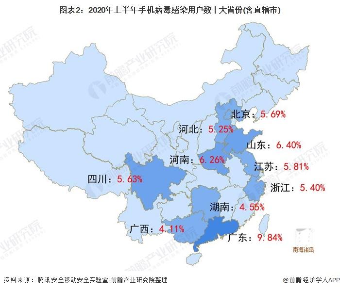 图表2:2020年上半年手机病毒感染用户数十大省份(含直辖市)