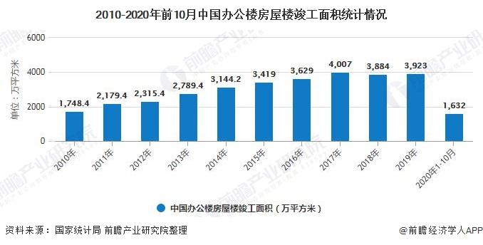 2010-2020年前10月中国办公楼房屋楼竣工面积统计情况