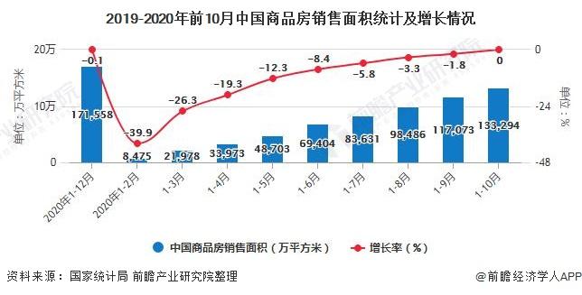 2019-2020年前10月中国商品房销售面积统计及增长情况