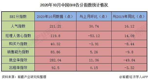 2020年10月中国BHI各分指数统计情况