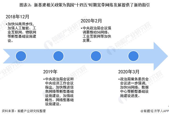 """圖表2︰新基建相關政策為我國""""十四五""""時期寬帶網絡發展提供了新的指引"""