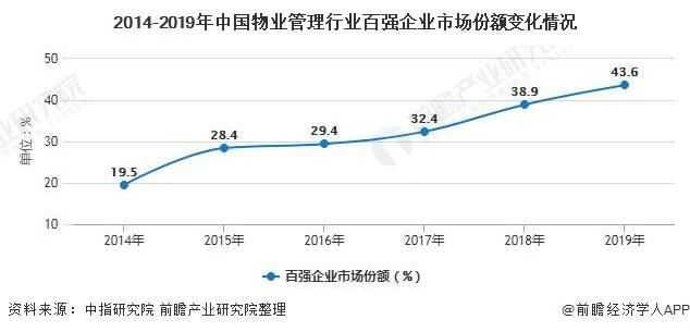 2014-2019年中国物业管理行业百强企业市场份额变化情况