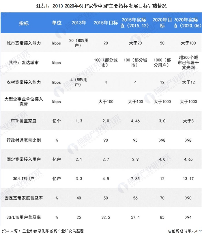 """圖表1︰2013-2020年6月""""寬帶中國""""主要指標發展目標完成情況"""