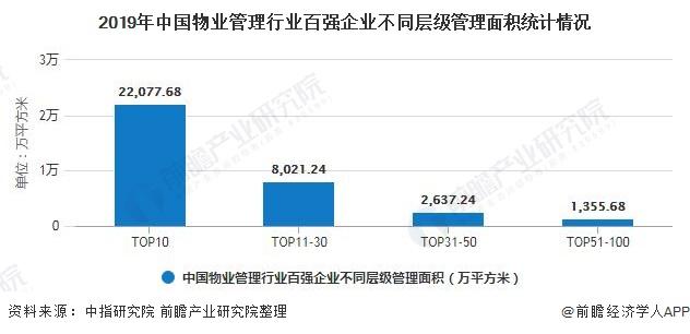 2019年中国物业管理行业百强企业不同层级管理面积统计情况