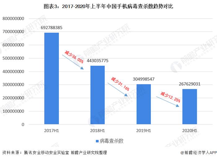 图表3:2017-2020年上半年中国手机病毒查杀数趋势对比