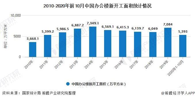 2010-2020年前10月中国办公楼新开工面积统计情况
