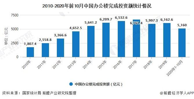 2010-2020年前10月中国办公楼完成投资额统计情况
