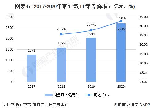 """图表4:2017-2020年京东""""双11""""销售(单位:亿元,%)"""