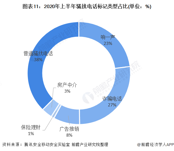 图表11:2020年上半年骚扰电话标记类型占比(单位:%)