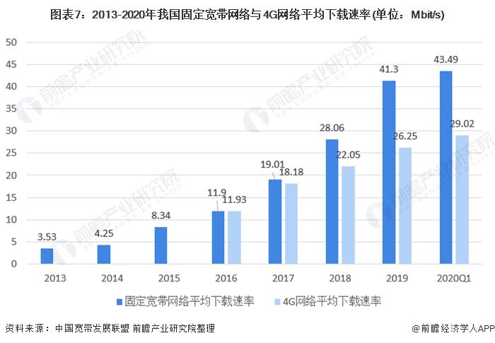 圖表7︰2013-2020年我國固定寬帶網絡與4G網絡平均下載速率(單位︰Mbit/s)