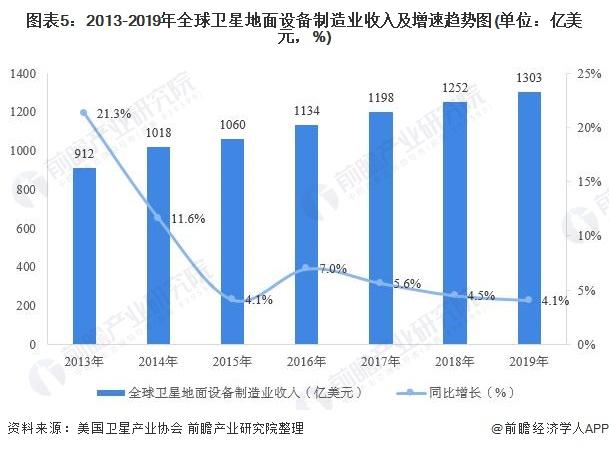 图表5:2013-2019年全球卫星地面设备制造业收入及增速趋势图(单位:亿美元,%)
