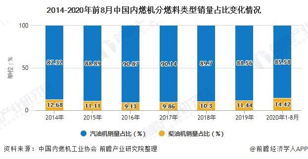 2014-2020年前8月中国内燃机分燃料类型销量占比变化情况
