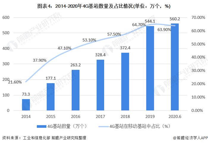 圖表4︰2014-2020年4G基站數量及佔比情況(單位︰萬個,%)