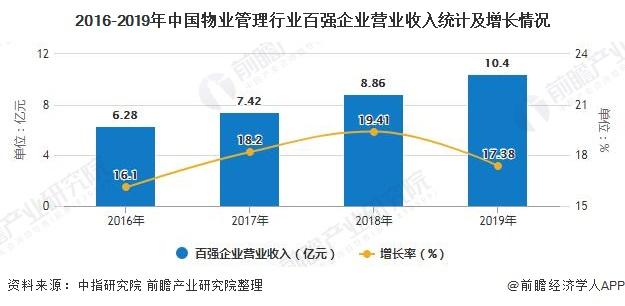 2016-2019年中国物业管理行业百强企业营业收入统计及增长情况
