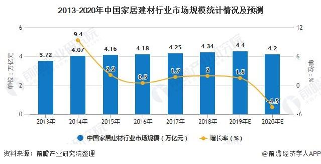 2013-2020年中国家居建材行业市场规模统计情况及预测