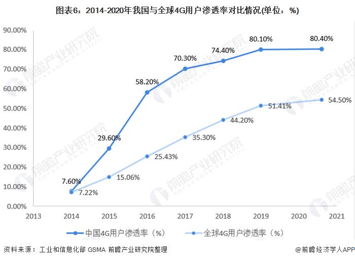 圖表6︰2014-2020年我國與全球4G用戶滲透率對比情況(單位︰%)