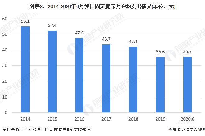 圖表8︰2014-2020年6月我國固定寬帶月戶均支出情況(單位︰元)