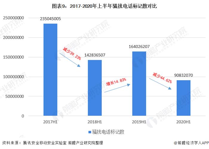 圖表9︰2017-2020年上半年騷擾電話標記數對比