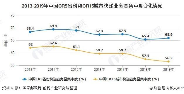 2013-2019年中国CR5省份和CR15城市快递业务量集中度变化情况
