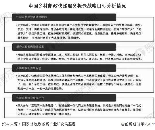 中国乡村邮政快递服务振兴战略目标分析情况