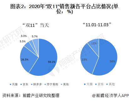 """图表2:2020年""""双11""""销售额各平台占比情况(单位:%)"""