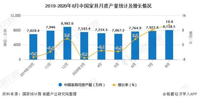 2019-2020年8月中国家具月度产量统计及增长情况
