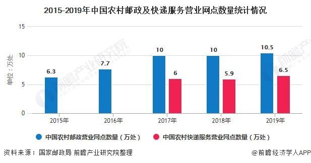 2015-2019年中国农村邮政及快递服务营业网点数量统计情况