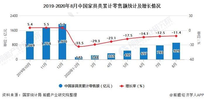 2019-2020年8月中国家具类累计零售额统计及增长情况