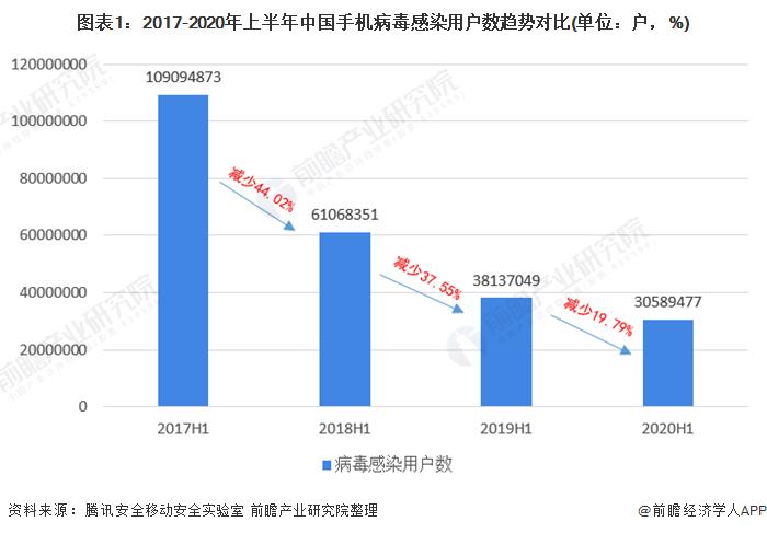 图表1:2017-2020年上半年中国手机病毒感染用户数趋势对比(单位:户,%)