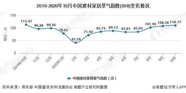 2019-2020年10月中国建材家居景气指数(BHI)变化情况