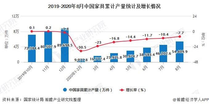 2019-2020年8月中国家具累计产量统计及增长情况